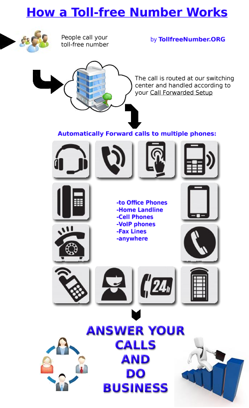how toll free works copy How to Get a toll free number, lookup vanity numbers.