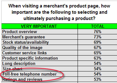 54 percent of people look for a toll-free phone number when they are deciding to trust a company